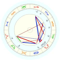 David Hicks - natal chart (noon, no houses)