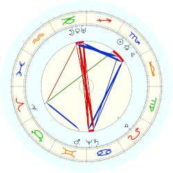 William Herschel - natal chart (noon, no houses)