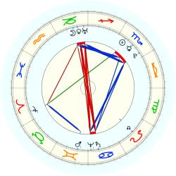 William Herschell - natal chart (noon, no houses)