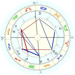 Astrology: NCGR - natal chart (Placidus)