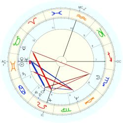 Michelle Phillips - natal chart (Placidus)