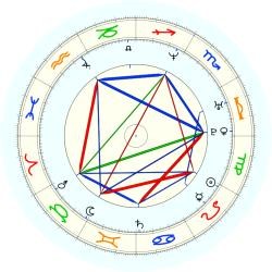 Richard Reid - natal chart (noon, no houses)