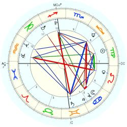Accident: Plane Mexico - natal chart (Placidus)