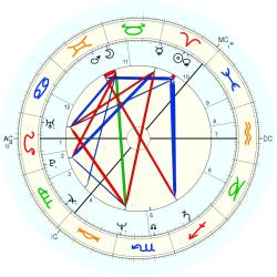 Peter Englund - natal chart (Placidus)