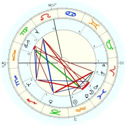 Ulrica Messing - natal chart (Placidus)