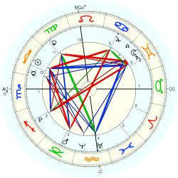 Conjoined Twins 44181 - natal chart (Placidus)
