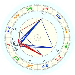 Dick Garwin - natal chart (noon, no houses)