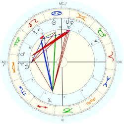 Richard Simmons - natal chart (Placidus)
