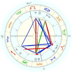 William Backhouse - natal chart (Placidus)
