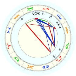Ray Romano - natal chart (noon, no houses)
