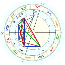 David Eliot Retik - natal chart (Placidus)