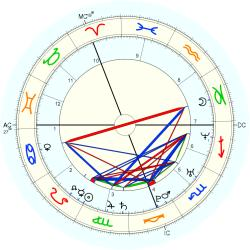 Accident: Burned 44272 - natal chart (Placidus)