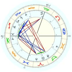 Medical: Birth Defect 44274 - natal chart (Placidus)