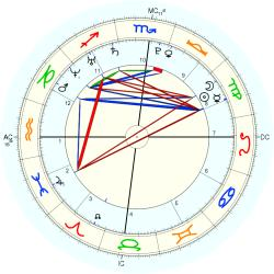 Medical: Cancer 44292 - natal chart (Placidus)