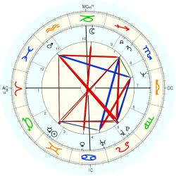Family Distress 44300 - natal chart (Placidus)