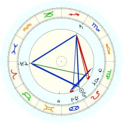 Larry Singleton - natal chart (noon, no houses)