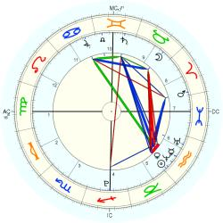 Birth Abandoned 44328 - natal chart (Placidus)