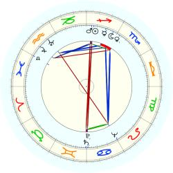 Red River Dave McEnery - natal chart (noon, no houses)