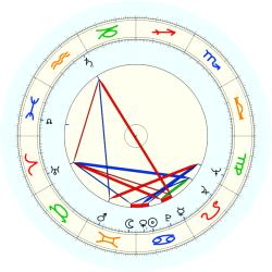 Dave Thomas - natal chart (noon, no houses)