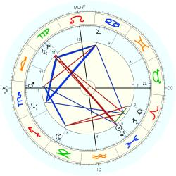 Sean Patrick Lynch - natal chart (Placidus)