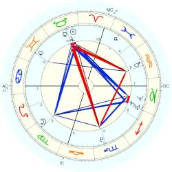 Annie Maud Close - natal chart (Placidus)