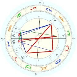 Barry Humphries - natal chart (Placidus)