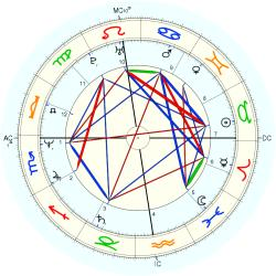 Dominique Gutknecht - natal chart (Placidus)
