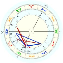 Roger Knobelspiess - natal chart (Placidus)