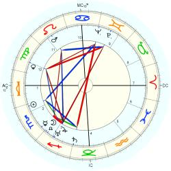 Georges Antares - natal chart (Placidus)