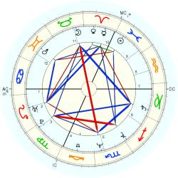 Incest Victim 44409 - natal chart (Placidus)