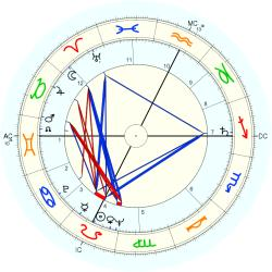 James Randi - natal chart (Placidus)