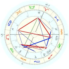 Judi Dench : Rectified by Isaac Starkman - natal chart (Placidus)