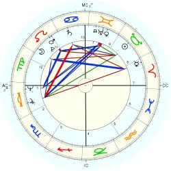 Robert Ward - natal chart (Placidus)