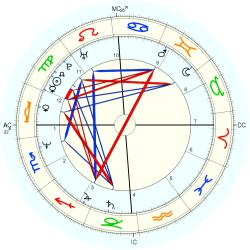 Thomas C. Day - natal chart (Placidus)