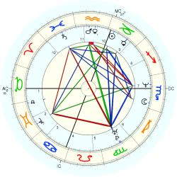 Mark Obershaw - natal chart (Placidus)