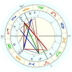 Engineer 44491 - natal chart (Placidus)