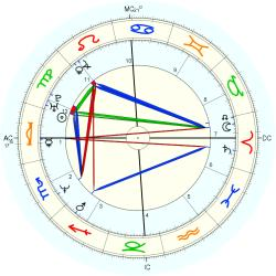 Journalist 44502 - natal chart (Placidus)