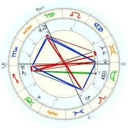 Accident: Shot 44510 - natal chart (Placidus)