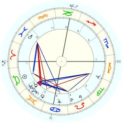 James Kallstrom - natal chart (Placidus)