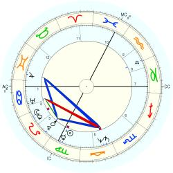 Architect 44548 - natal chart (Placidus)
