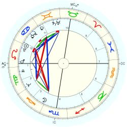 Architect 44549 - natal chart (Placidus)