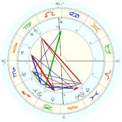 Jennifer Love Hewitt - natal chart (Placidus)