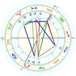 Engineer 44555 - natal chart (Placidus)