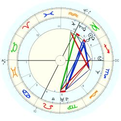 Manager 44558 - natal chart (Placidus)