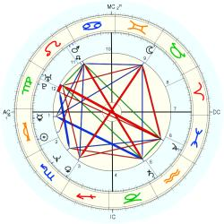 Architect 44562 - natal chart (Placidus)