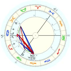 Brian Connolly - natal chart (Placidus)