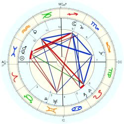 Family Distress 44602 - natal chart (Placidus)