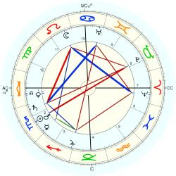 Medical: Psychosis 44603 - natal chart (Placidus)