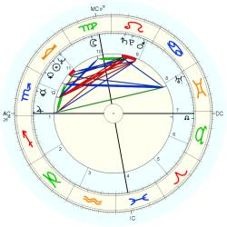 Family Distress 44606 - natal chart (Placidus)