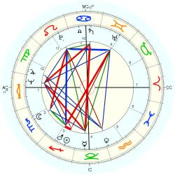 Medical: Bi-Polar 44607 - natal chart (Placidus)